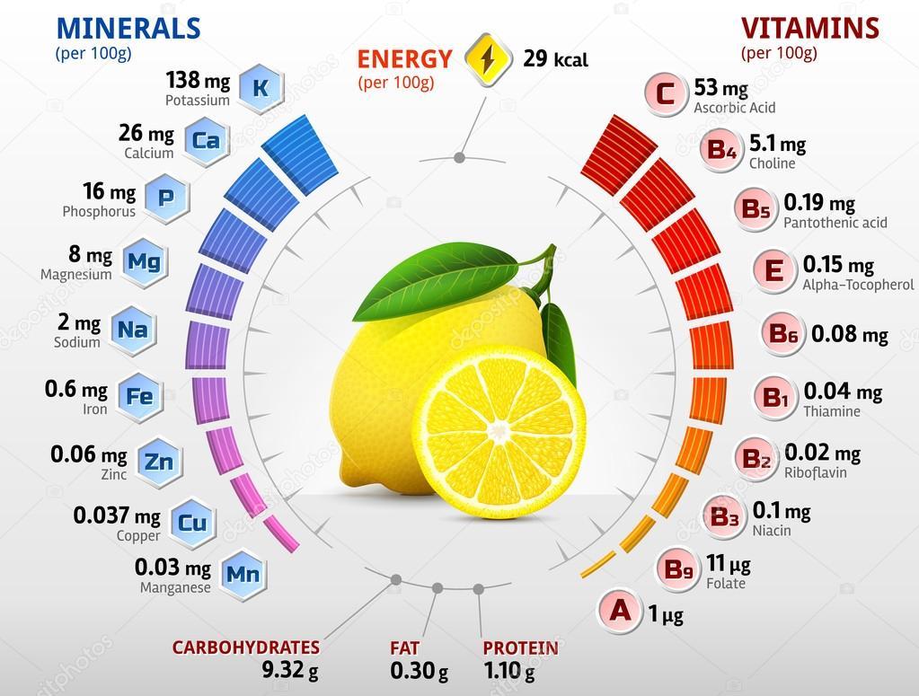 Все о пользе и вреде лимона при лечении подагры
